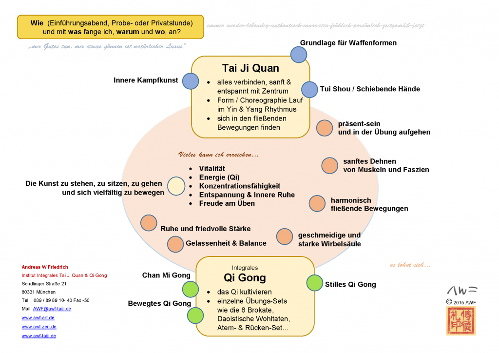 Tai Ji Quan und Qi Gong: wie, womit und wann fange ich an?